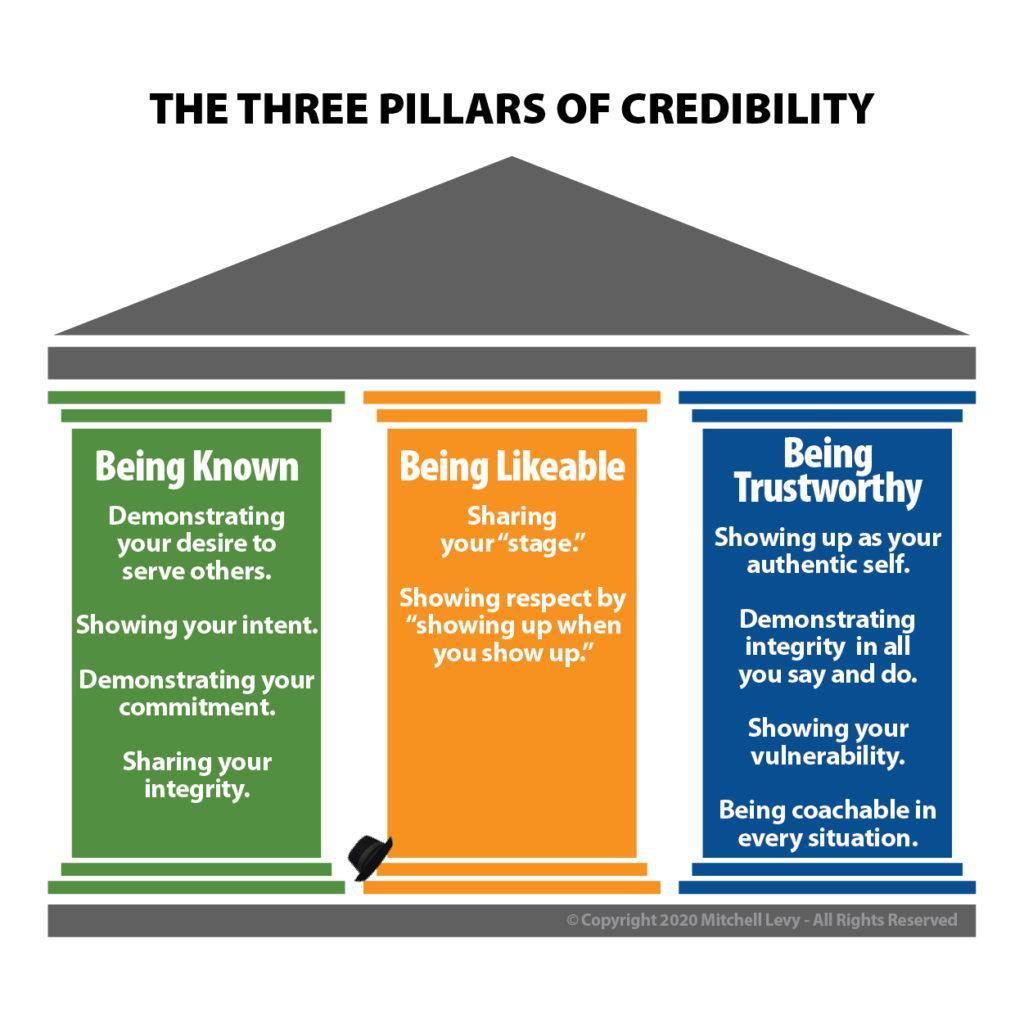 3 Pillars Credibility